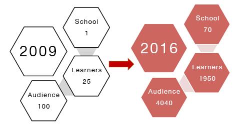 learnernumbers_2015